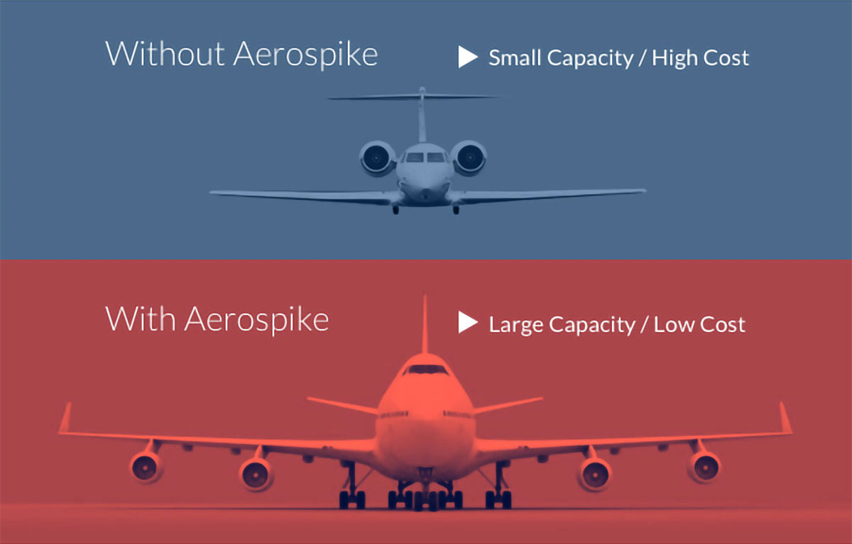 Without Aerospike - Small Capacity / High Cost; With Aerospike - Large Capacity / Low Cost
