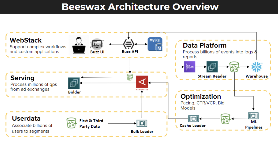 diagram: Beeswax Architecture Overview